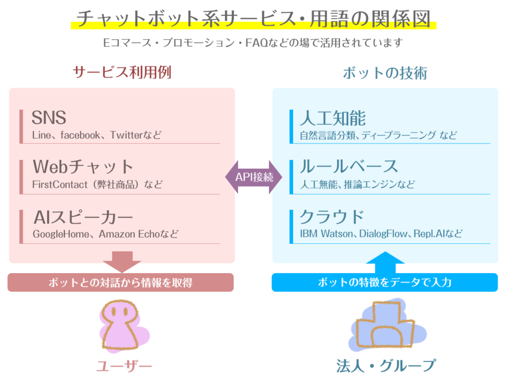 サービス・用語の関係図