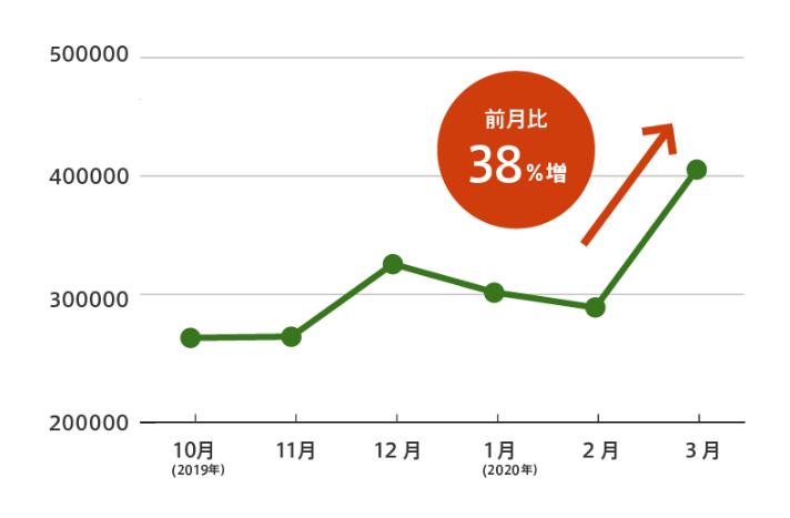 チャットボットプラットフォーム利用率の推移